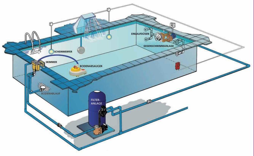 Принцип фильтрации воды в бассейне