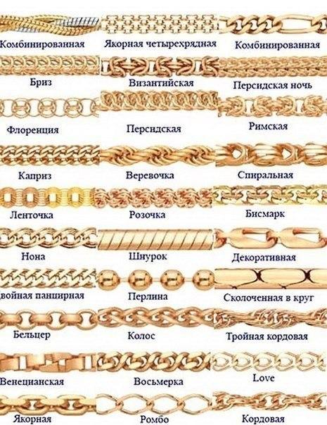 Виды плетений цепочек с названиями