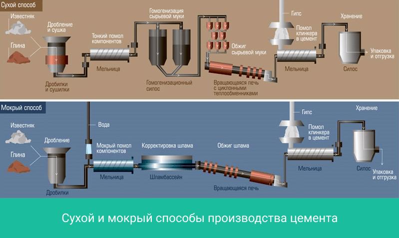 Из чего и как делается цемент: сырьё, технологии и виды готового продукта
